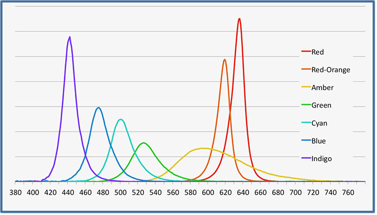 LED Color Spectra