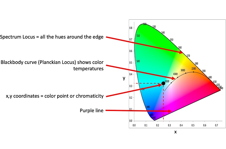 1931 Chromaticity Diagram