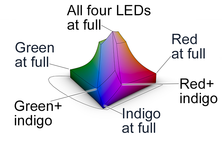 additive-colors-releve-LED